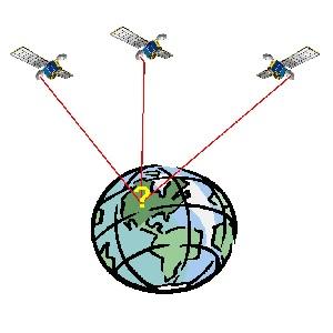 Gps, Glonass en Galileo